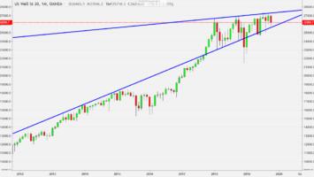 Dow Jones im großen Chartbild