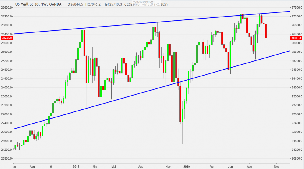 Dow Jones mit Widerstand