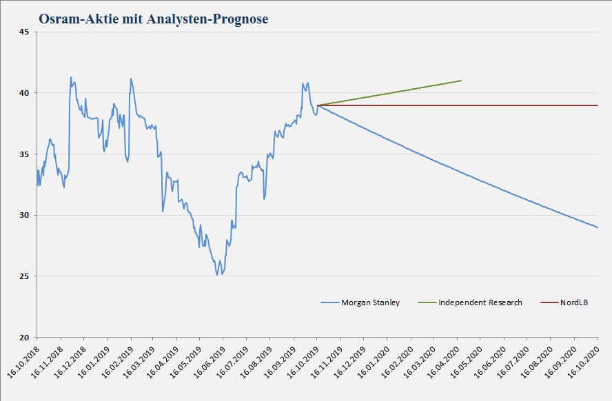 Analystenprognose für Osram Licht