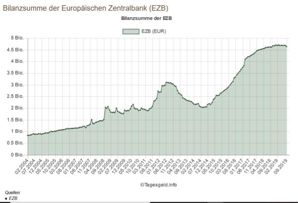Bilanzsumme der EZB im Zeitablauf