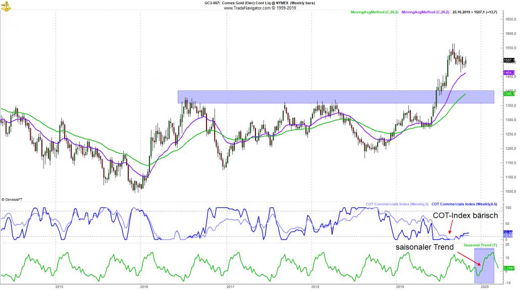 Gold Wochenchart mit Indikator (aus TradeNavigator)