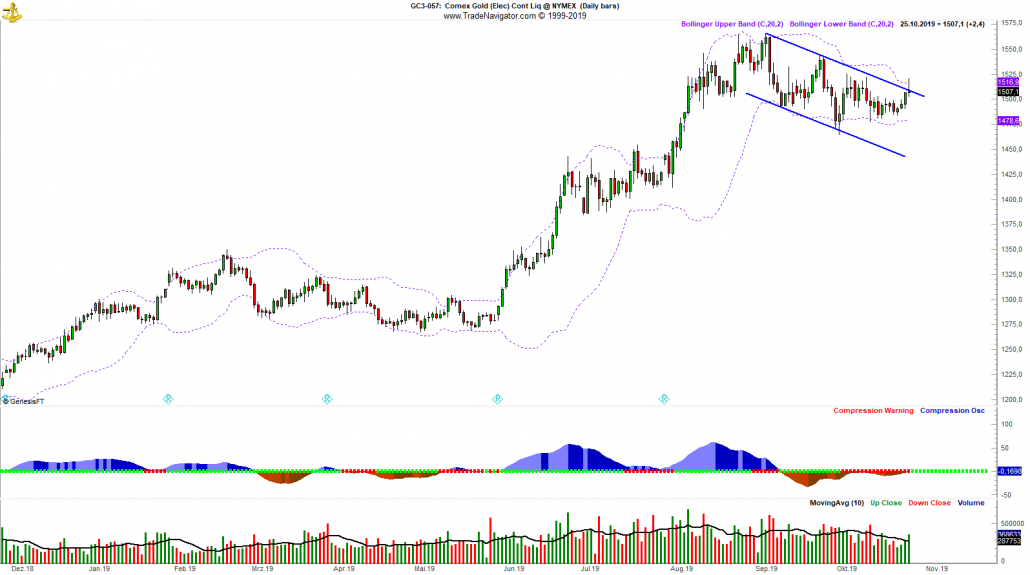 Gold Tageschart mit Trend (aus TradeNavigator)