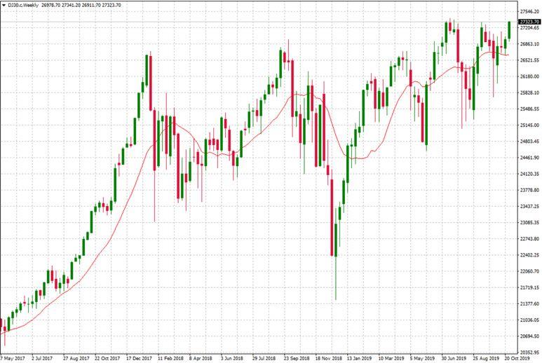 Wochenchart Dow Jones