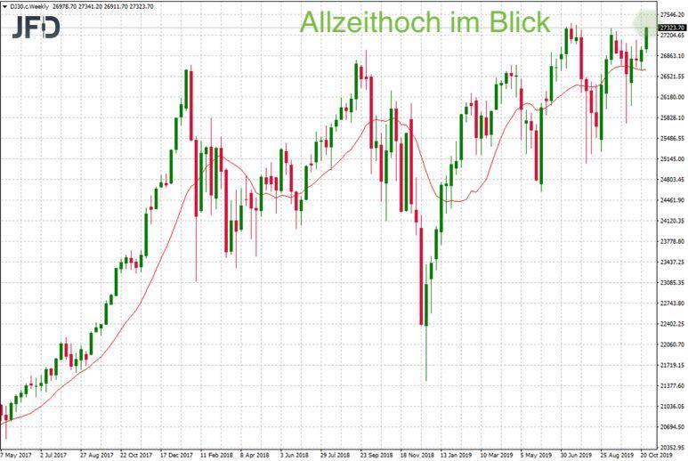 Dow Jones mit Allzeithoch im Blick