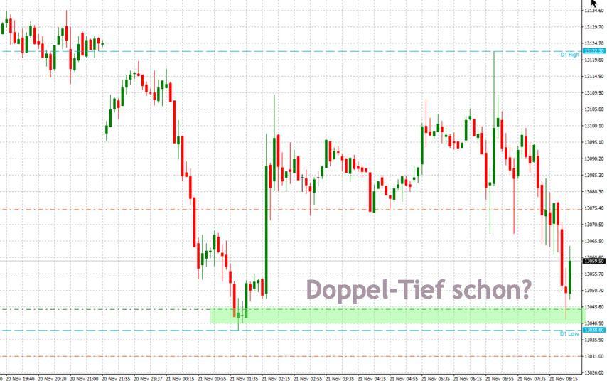 Trading-Chance am Wochentief
