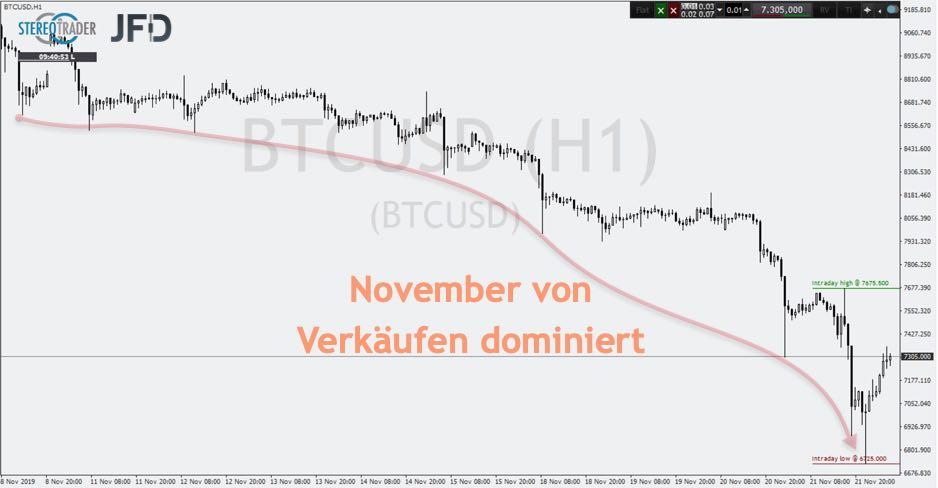 Bitcoin im Abwärtstaumel