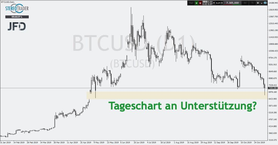 Bitcoin Tageschart in der Analyse