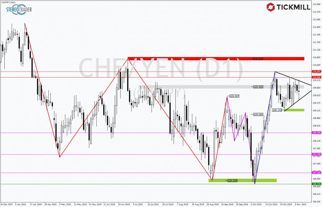 Tickmill-Analyse: Dreieck im CHFJPY