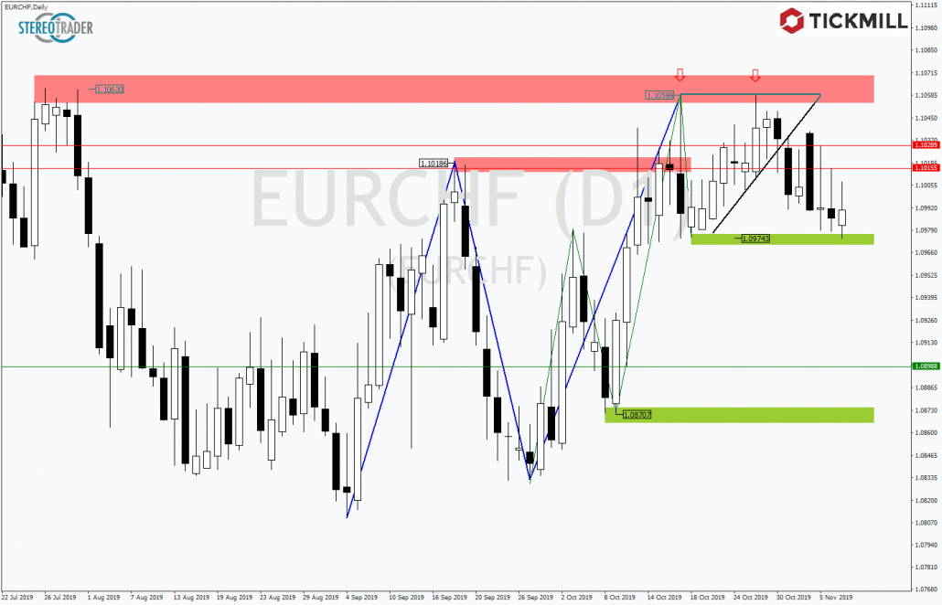 Tickmill-Analyse: EURCHF am Support