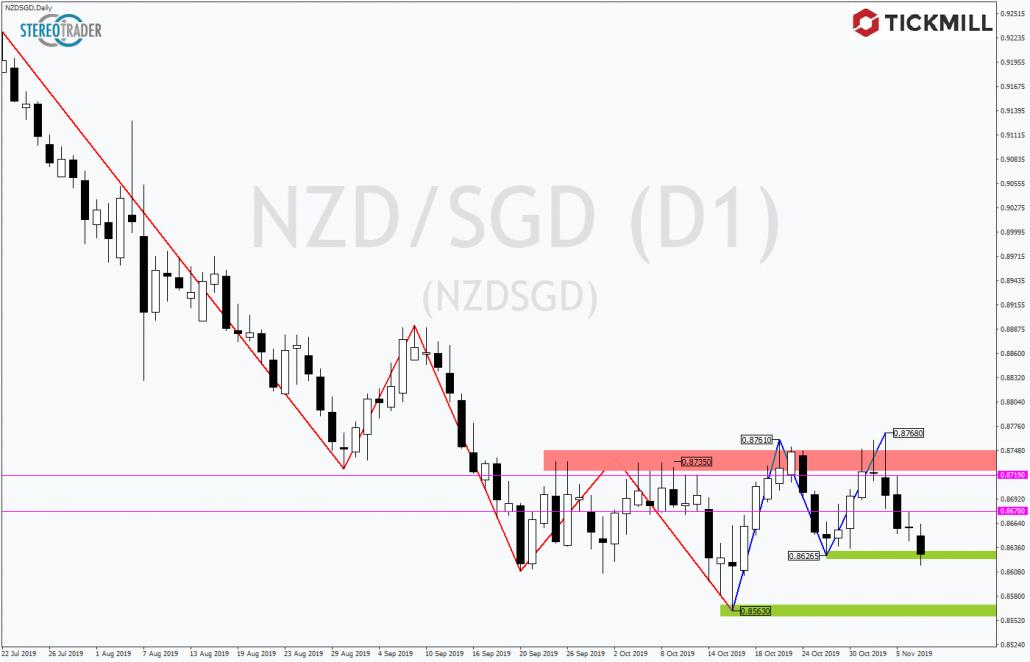 Tickmill-Analyse: NZDSGD mit Kurs auf Jahrestief