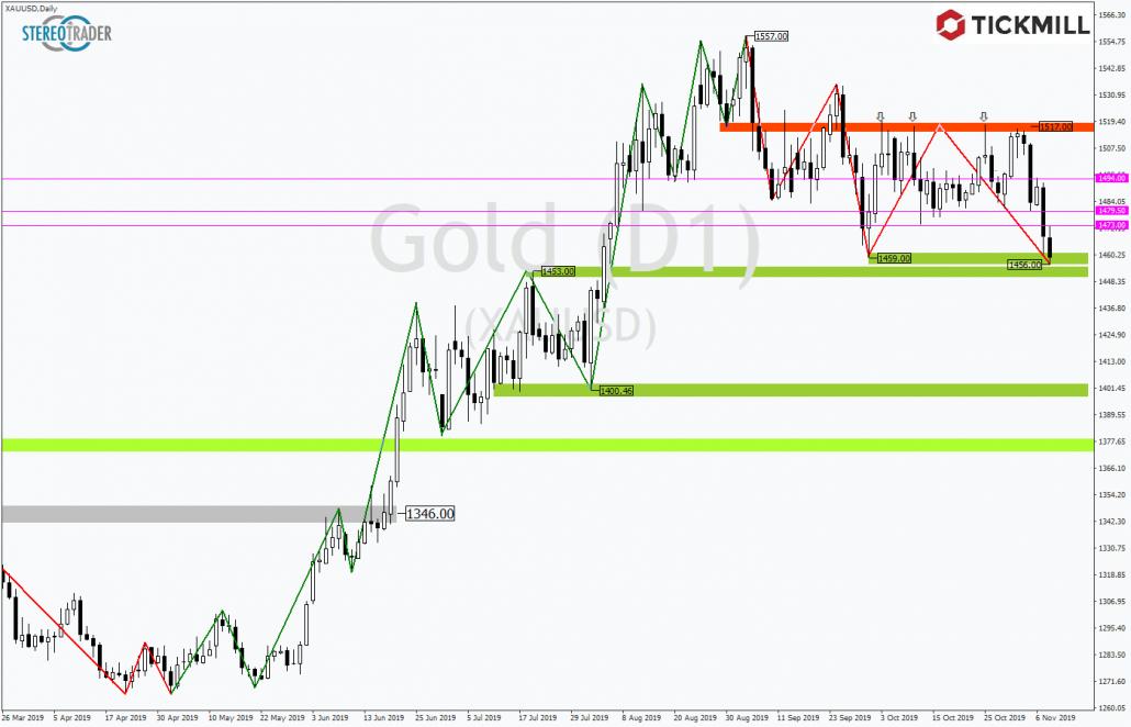 Tickmill-Analyse: Gold mit Verlustwoche