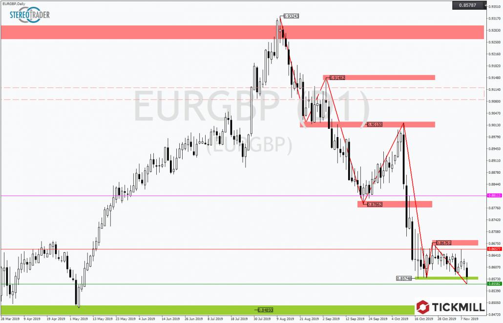 Tickmill-Analyse: EURGBP mit neuem Zwischentief
