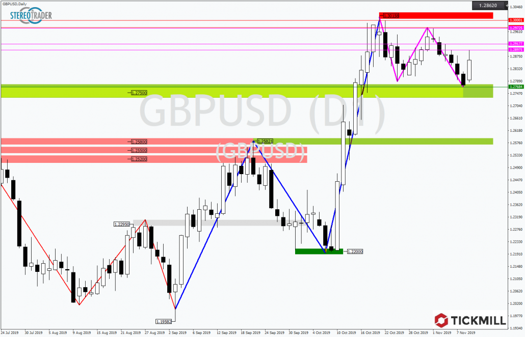 Tickmill-Analyse: GBPUSD mit Rebound