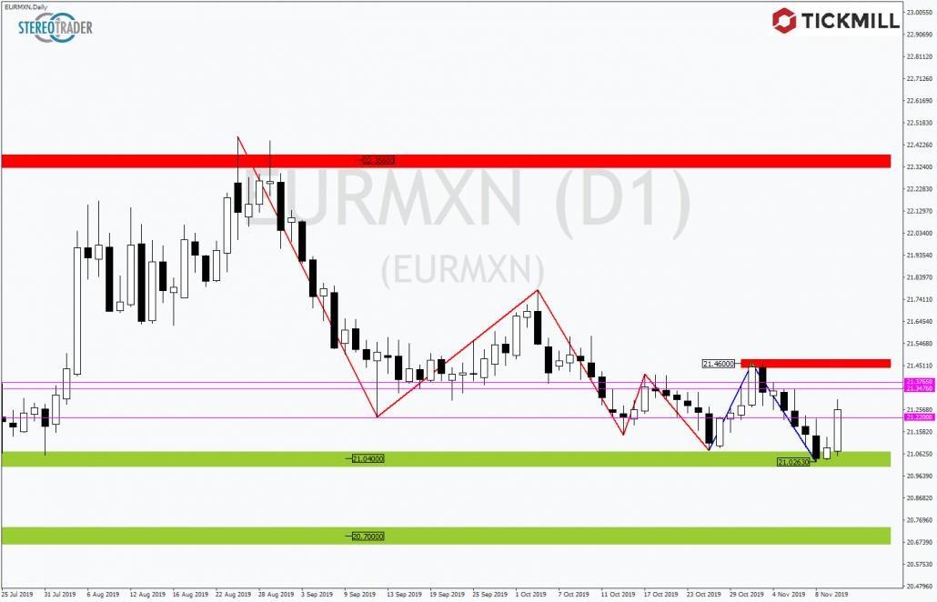 Tickmill-Analyse: EURMXN mit Rebound