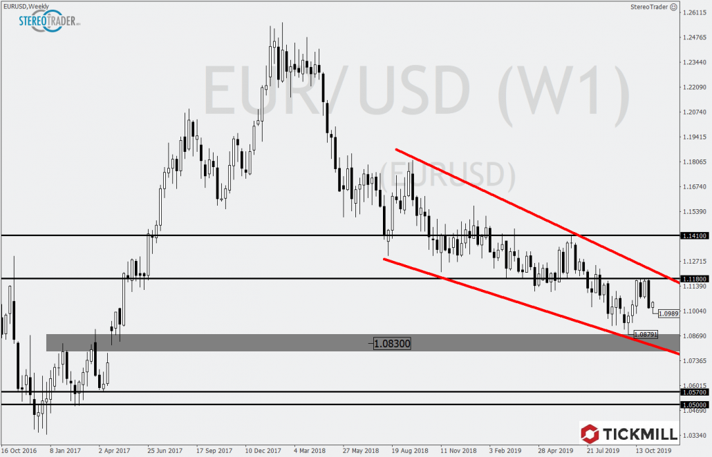 Tickmill-Analyse: EURUSD im Wochenchart