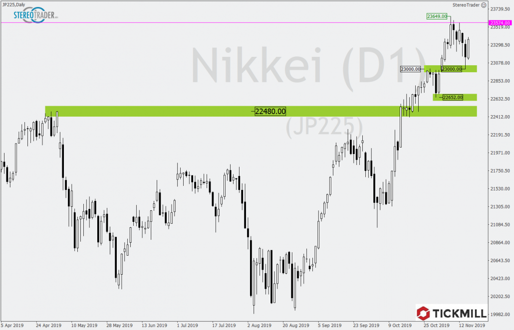 Tickmill-Analyse: Nikkei im Tageschart