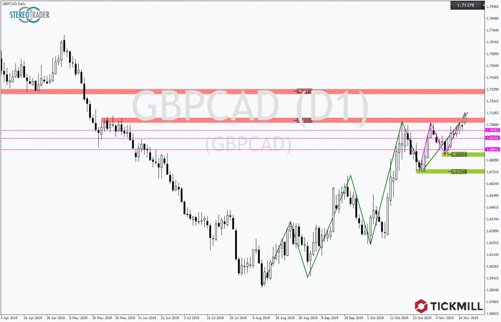 Tickmill-Analyse: GBPCAD testet Widerstand