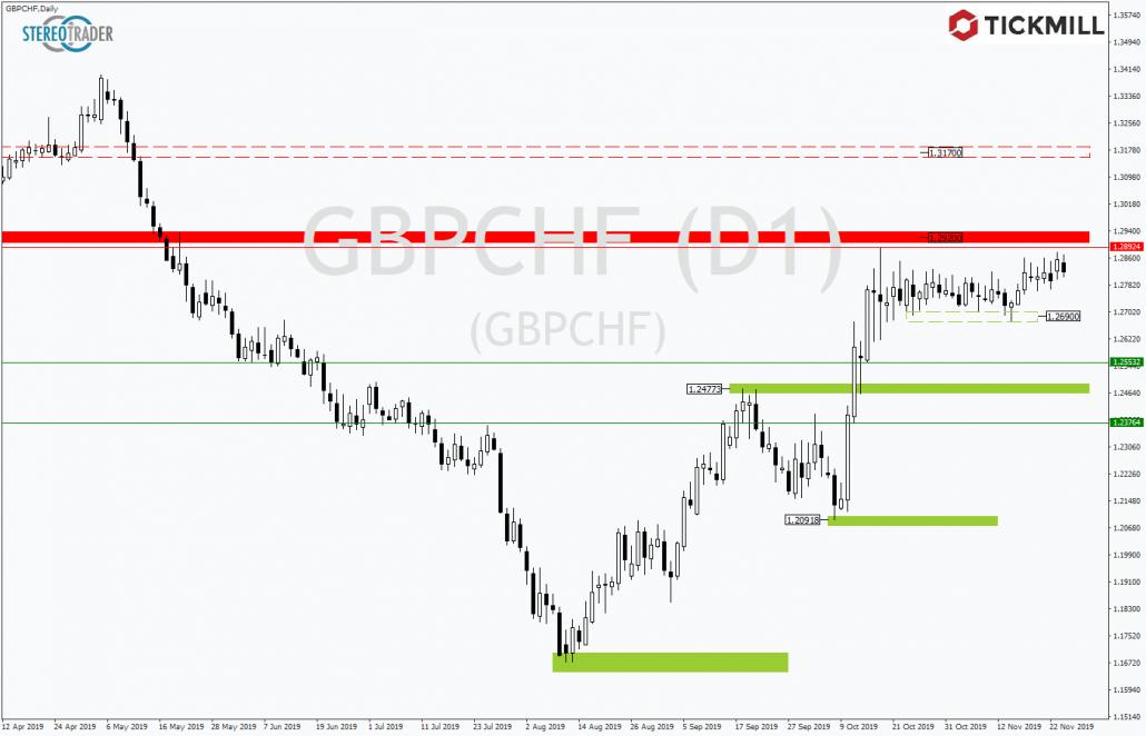 Tickmill-Analyse: GBPCHF auf Richtungssuche