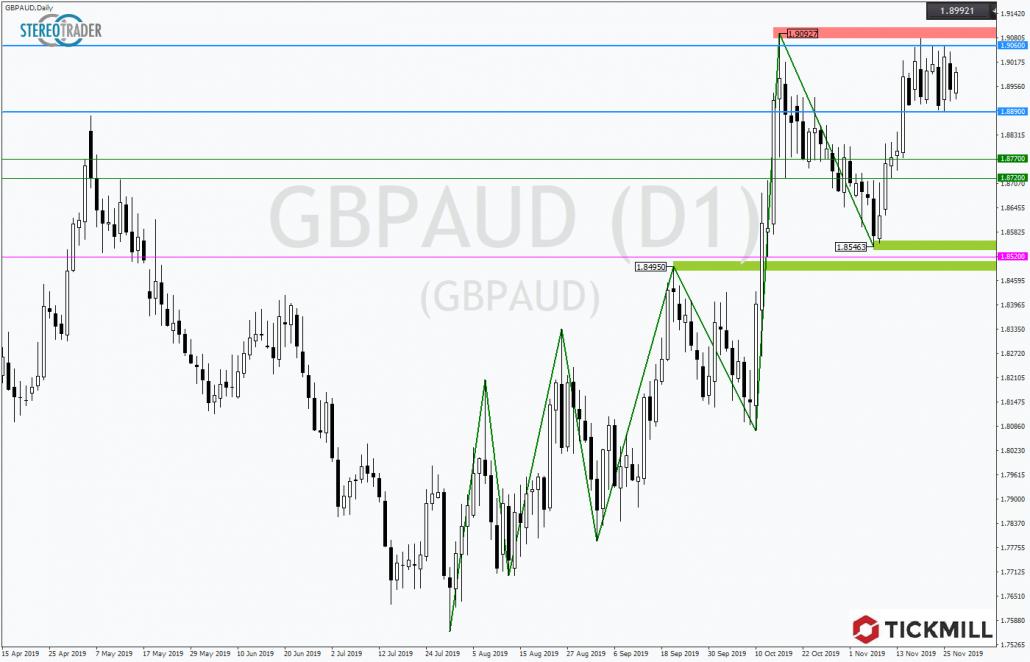 Tickmill-Analyse: GBPAUD unter Trendhoch im Tageschart