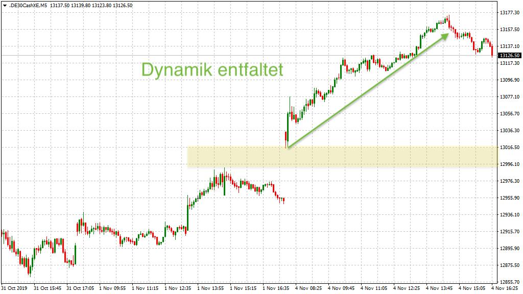 Dynamik mit Trendcharakter im DAX