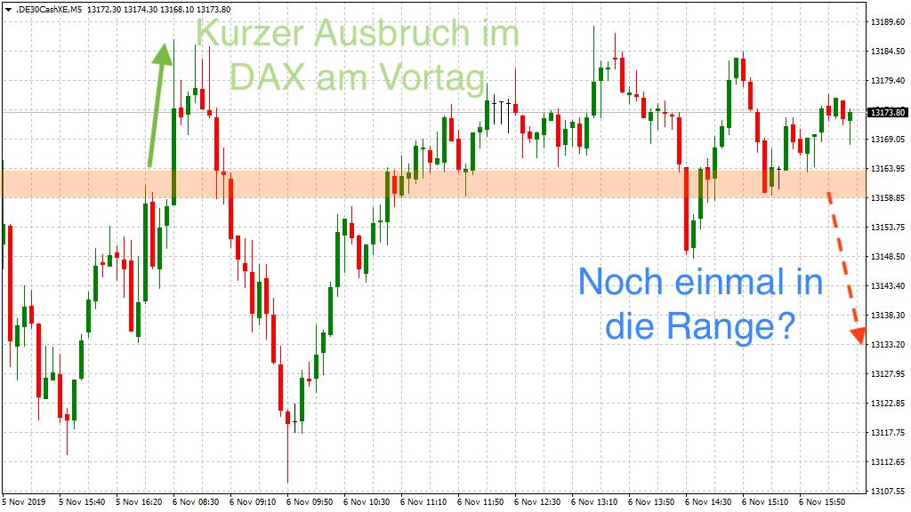 DAX Ausblick: Erneutes Range-Trading?