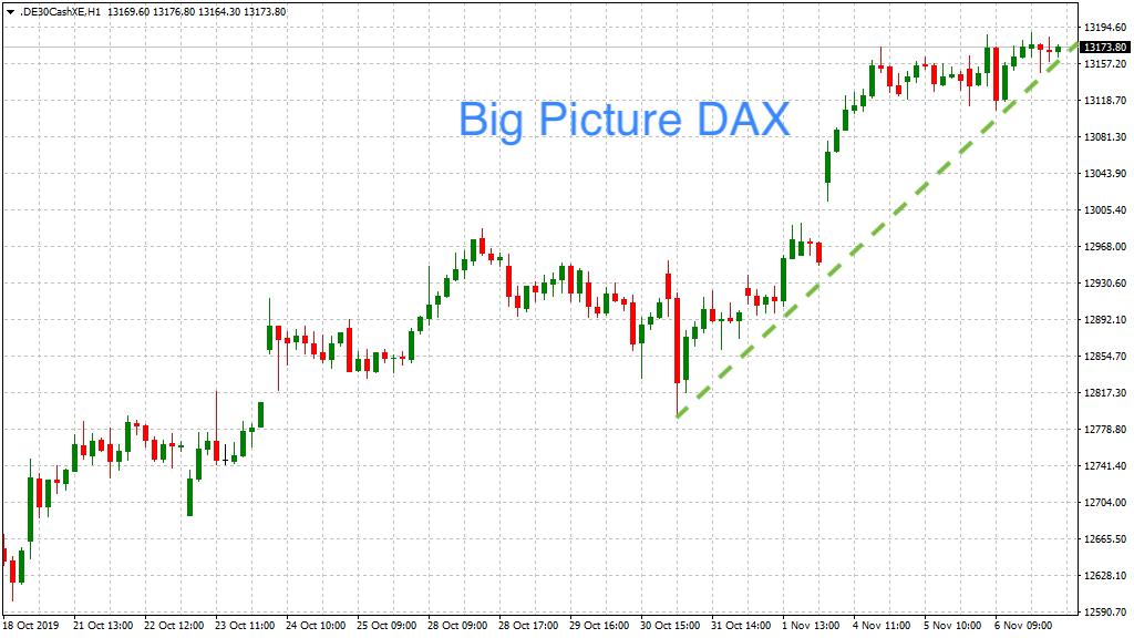 DAX-Stundenchart mit Trendlinie
