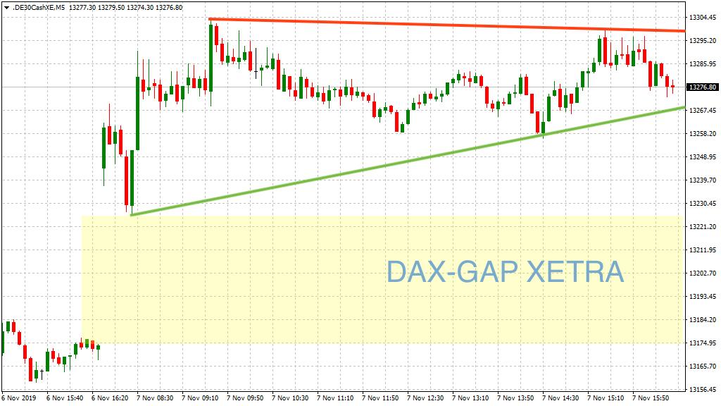 Blick auf das DAX-GAP zu Mittwoch