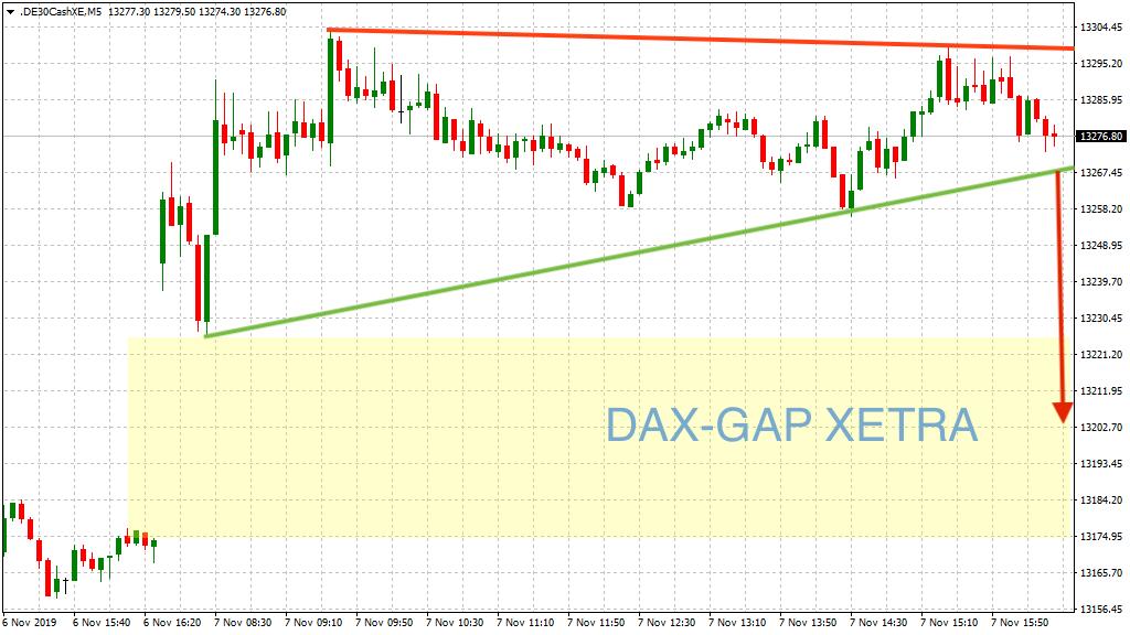 Szenario GAP-close im DAX