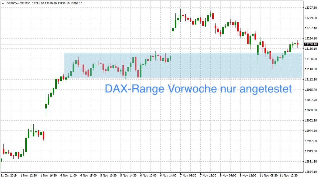 Blick auf DAX-Range