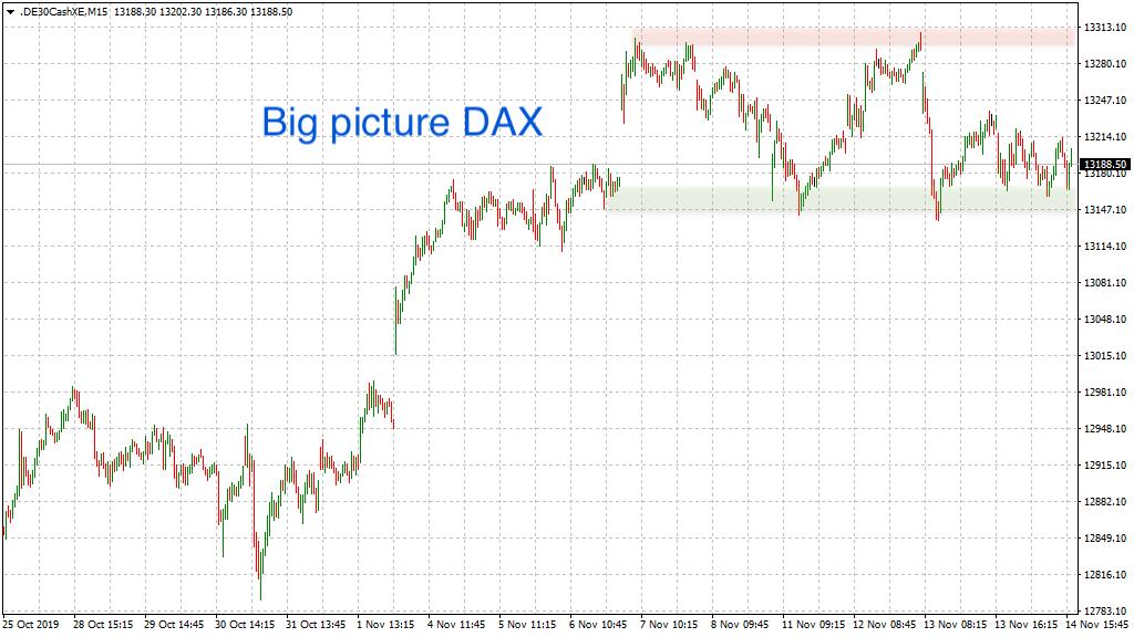 Unverändertes Big picture DAX