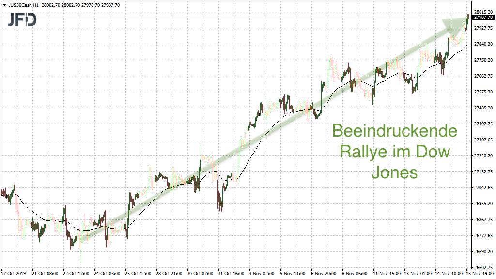 Dow Jones Rallye