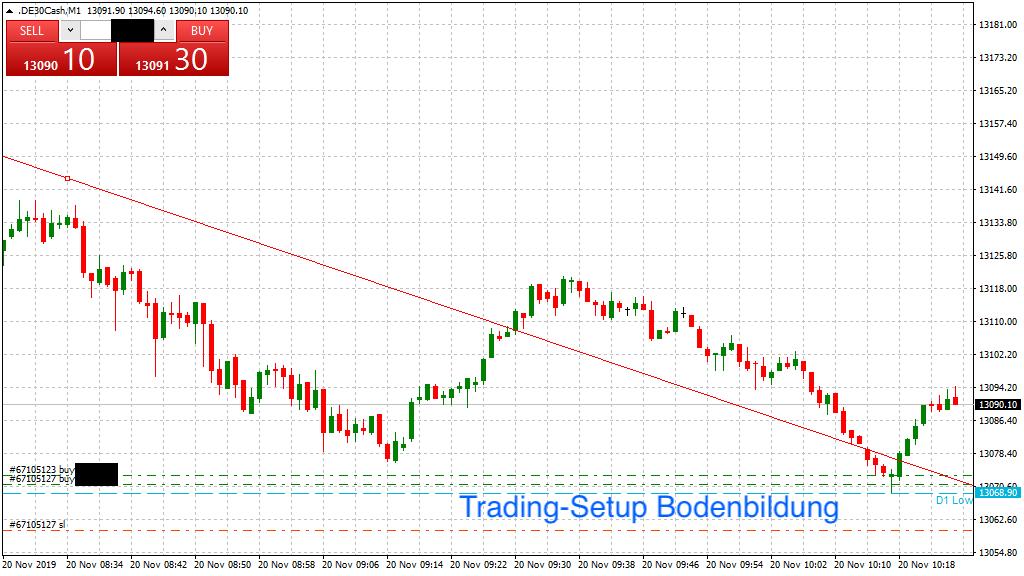 Konkretes Trading-Setup in dieser DAX-Situation