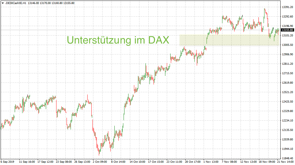 Große Unterstützung im DAX-Stundenchart