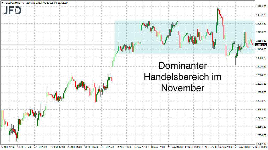 Dominanter DAX-Bereich im November