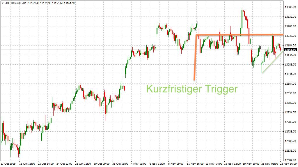 größerer Trigger im XETRA-Chart