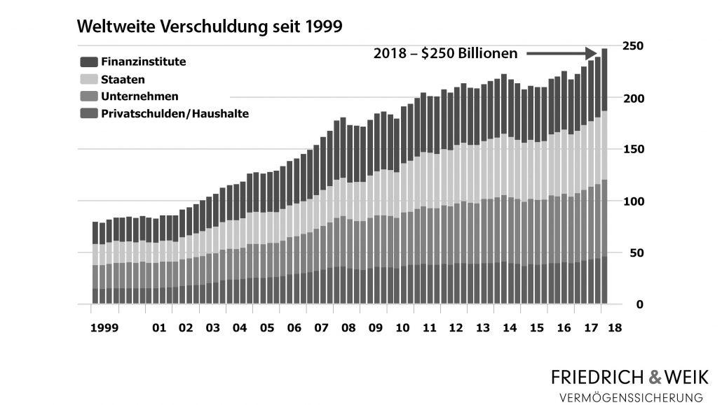 Weltweite Verschuldung in Summe