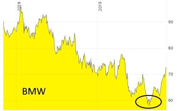 Aktie von BMW im Trendwechsel