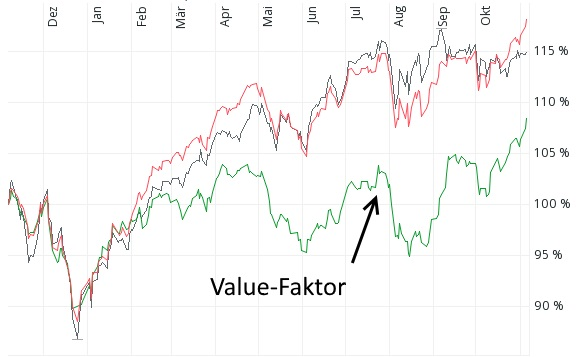 Momentum-Aktien (schwarz) und Quality-Aktien (rot) und Value-Aktien (grün) im Vergleich