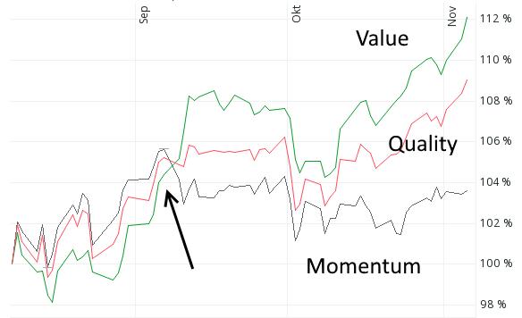 Value-Aktien schlagen Momentum-Aktien