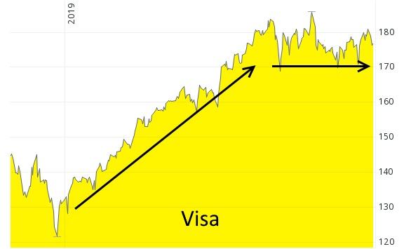 Aktie von Visa kann in Korrektur- bzw. Seitwärtsbewegung übergehen