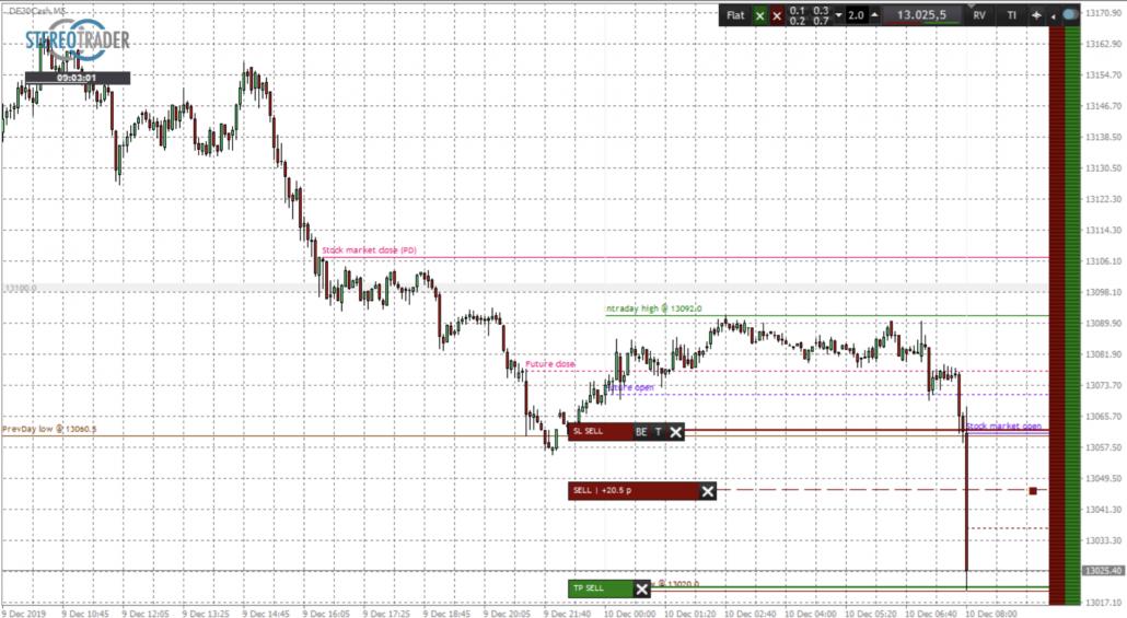DAX-Trade Short nach Tagessignal