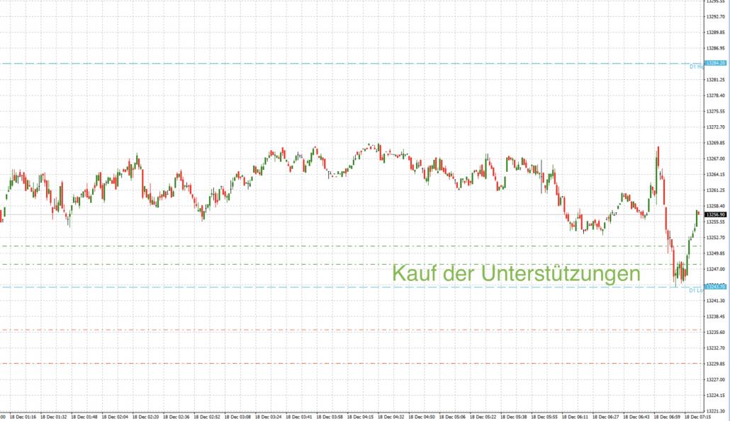 DAX-Trade in Richtung GAP-close Mittwoch