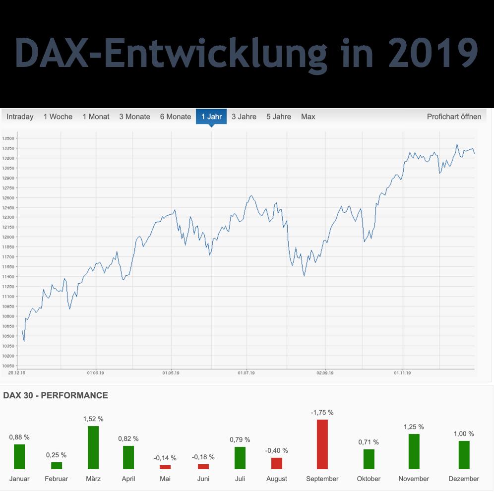 DAX-Entwicklung in 2019