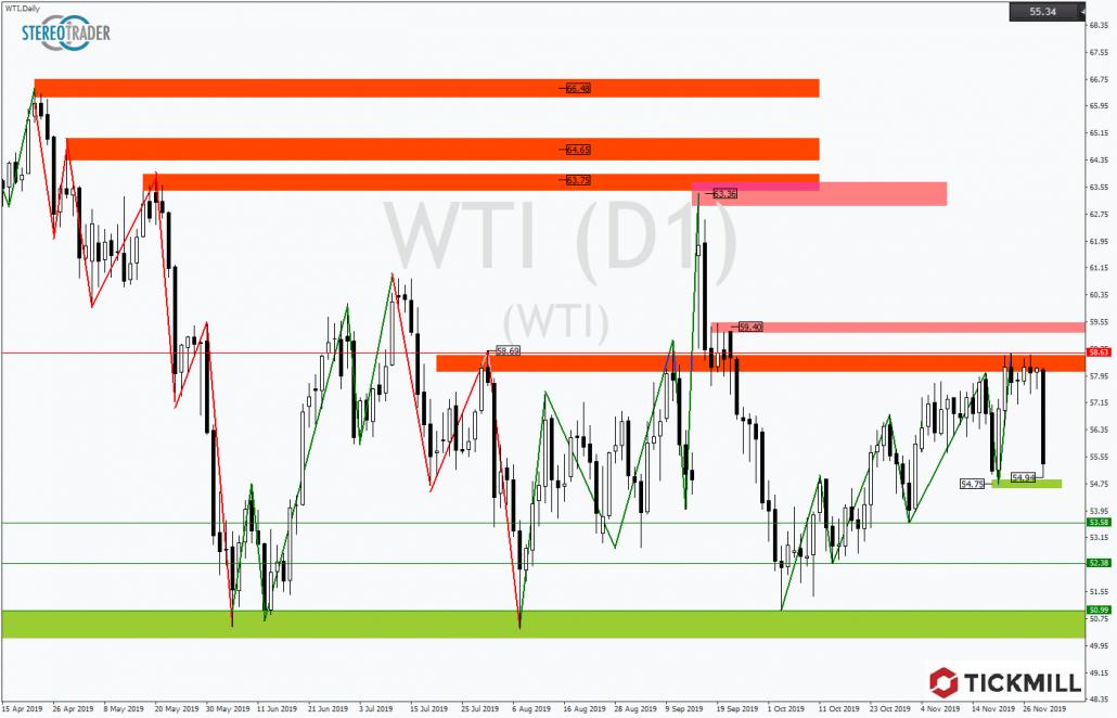 Tickmill-Analyse: Ölpreis im WTI
