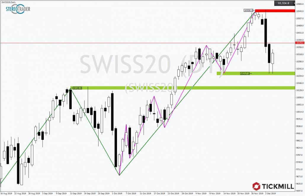 Tickmill-Analyse: Schweizer Aktienindex im Aufwärtstrend