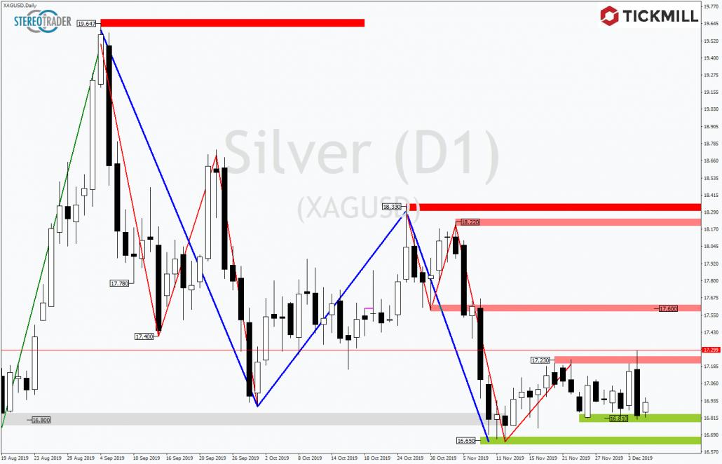 Tickmill-Analyse: Silber am unteren Rand der Tradingrange