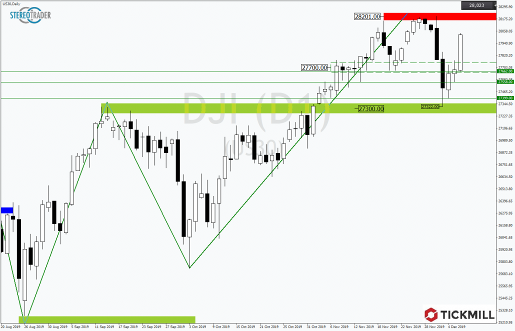 Tickmill-Analyse: Dow Jones 30 im Rallymodus