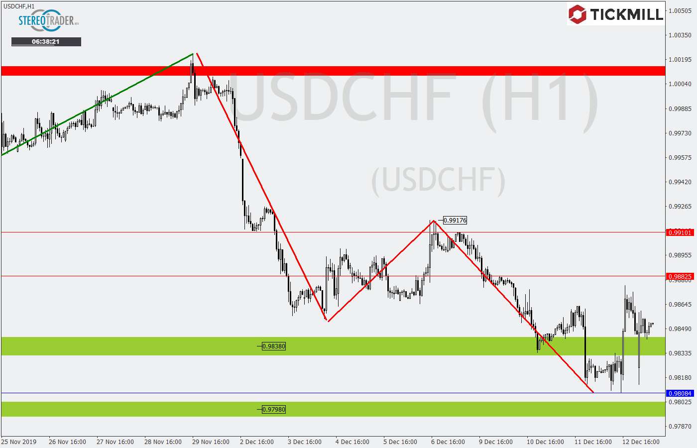 Tickmill-Analyse: USDCHF mit Erholungspotential