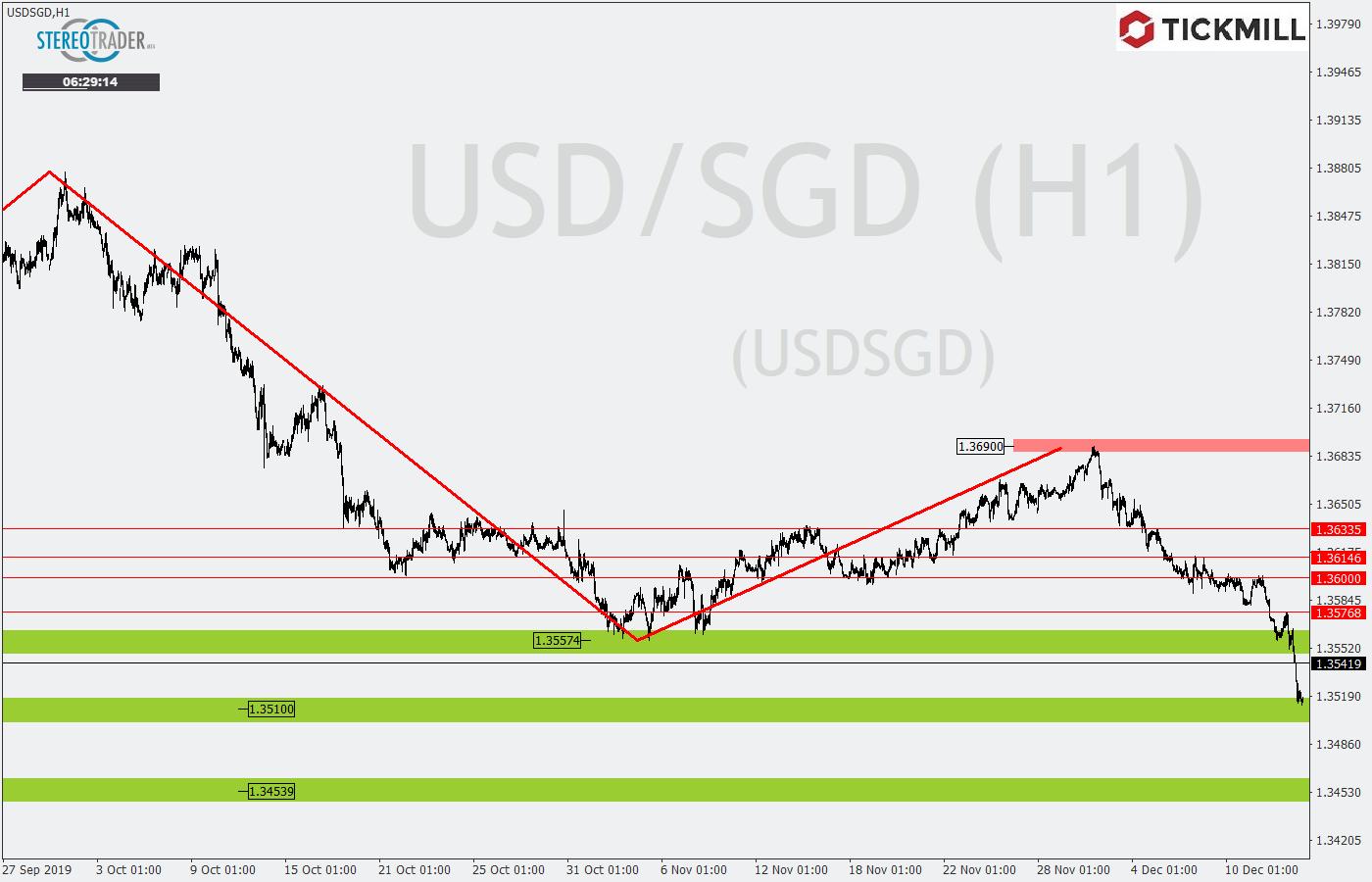Tickmill-Analyse: USDSGD im Tageschart