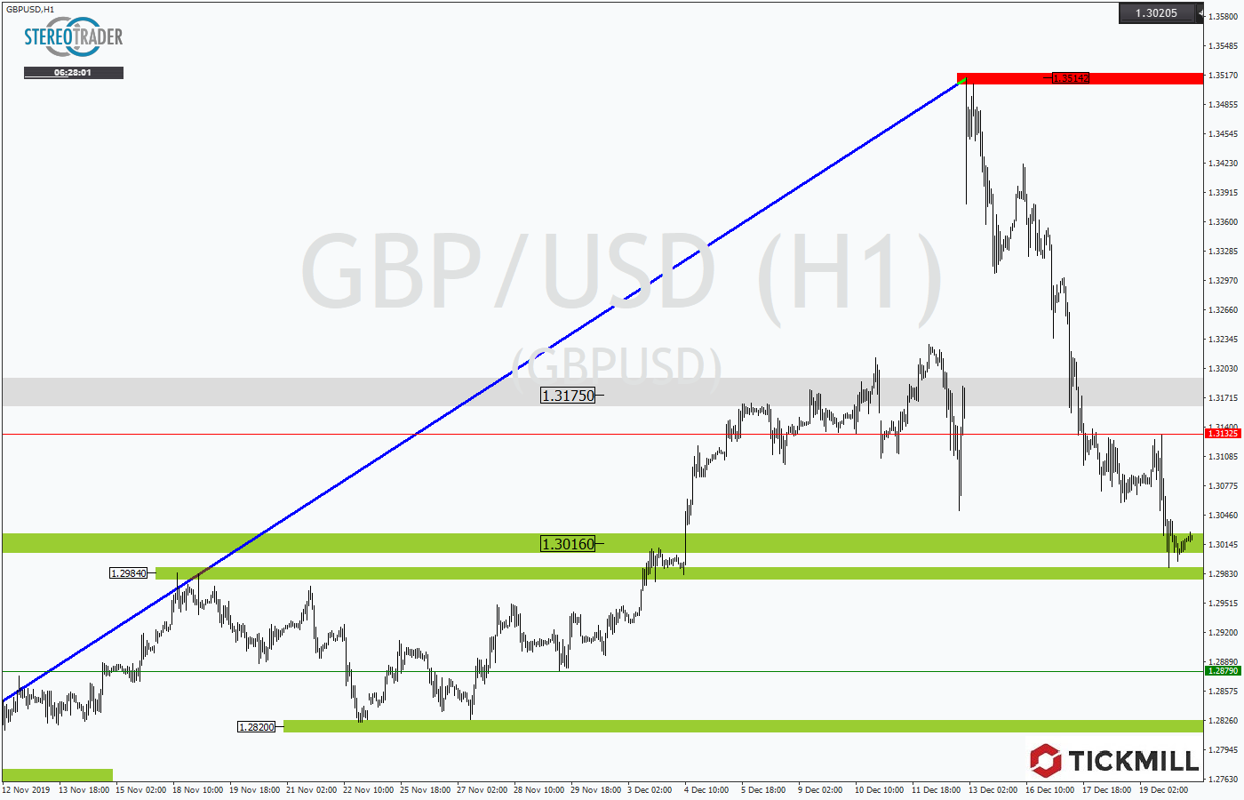 Tickmill-Analyse: GBPUSD am Support